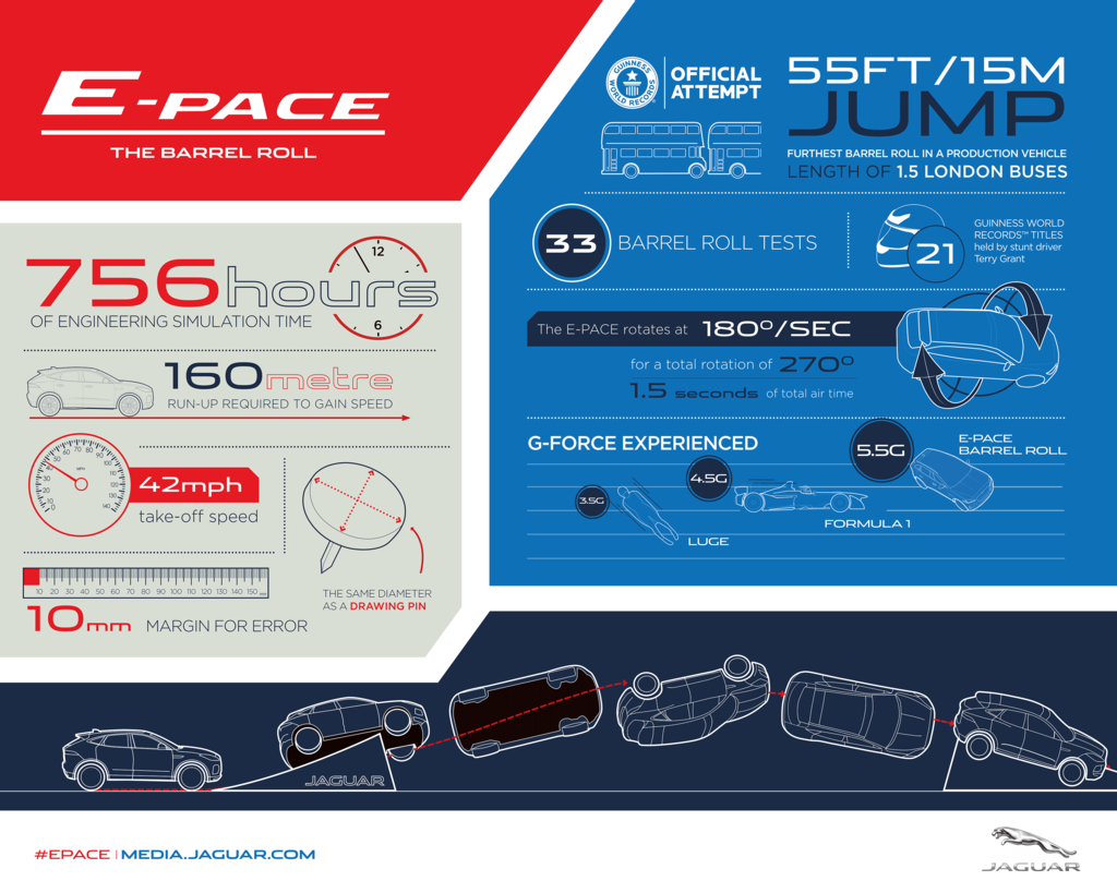 Jaguar E-Pace đã lập kỷ lục Guinness như thế nào? - Hình 2