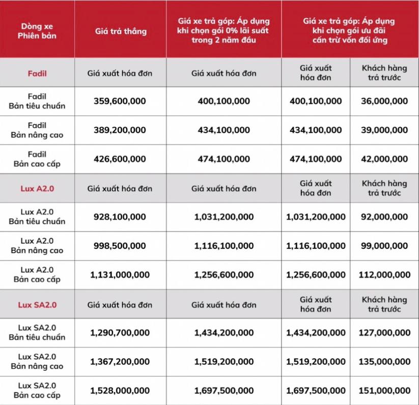 Bảng Giá Xe VinFast