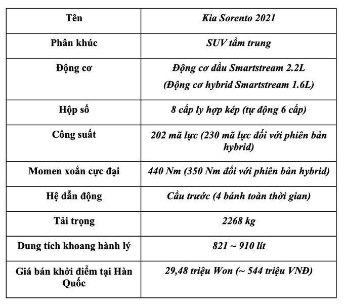 kia-sorento-2021-pha-vo-moi-gioi-han-trong-phan-khuc-suv