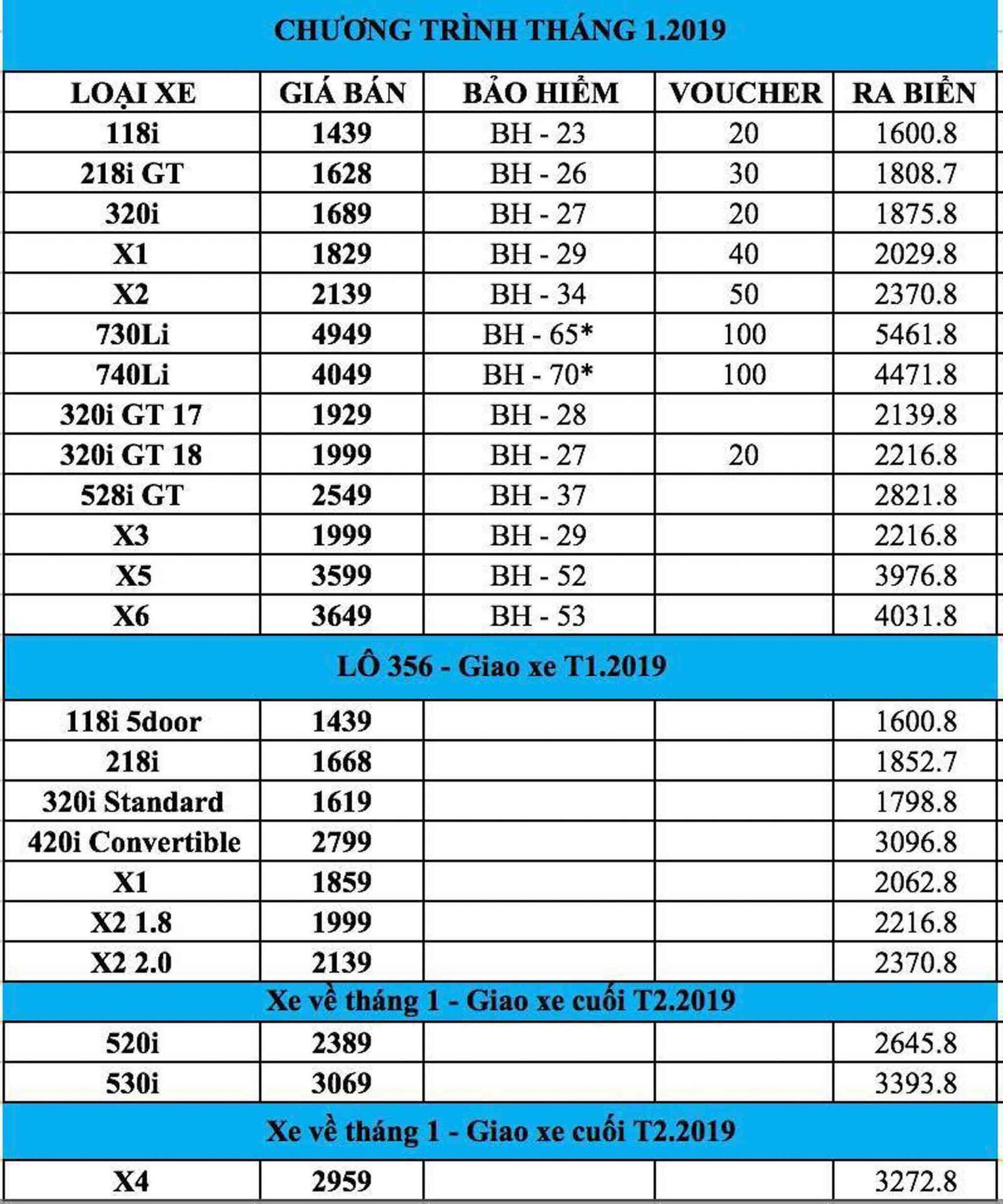 Lộ giá bán của BMW 520i và 530i thế hệ mới tại Việt Nam; từ 2,389 đến 3,069 tỷ đồng - Hình 2