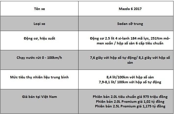 Mazda 6 2017- chiếc sedan hạng trung đáng mua - Hình 14