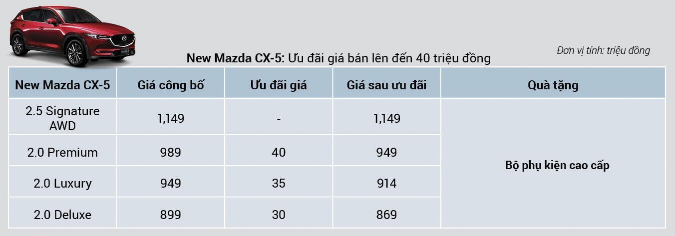New Mazda CX-5 ưu đãi lên tới 40 triệu