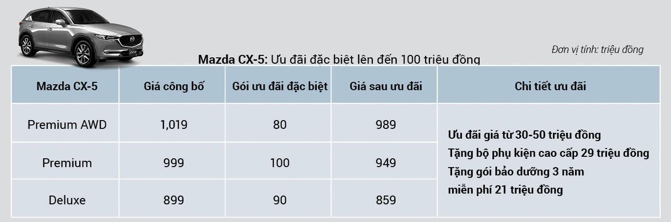 Chương Trình Khuyến Mãi Mazda CX-5