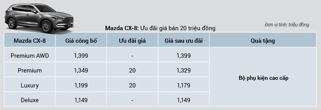 Chương Trình Khuyến Mãi Mazda CX-8