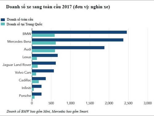 Mercedes, BMW, Audi - bộ tam Đức thống trị giới xe sang - Hình 2