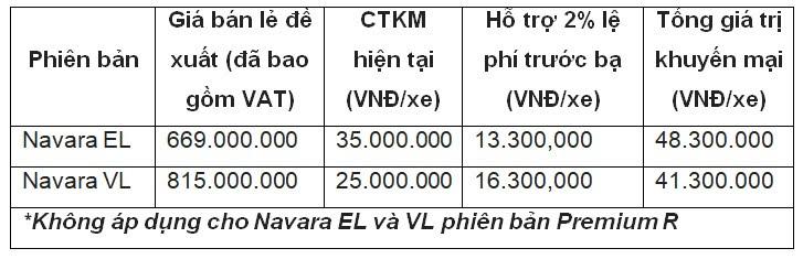 Mua Nissan Navara trong tháng 8, nhận ưu đãi gần 50 triệu đồng - Hình 1