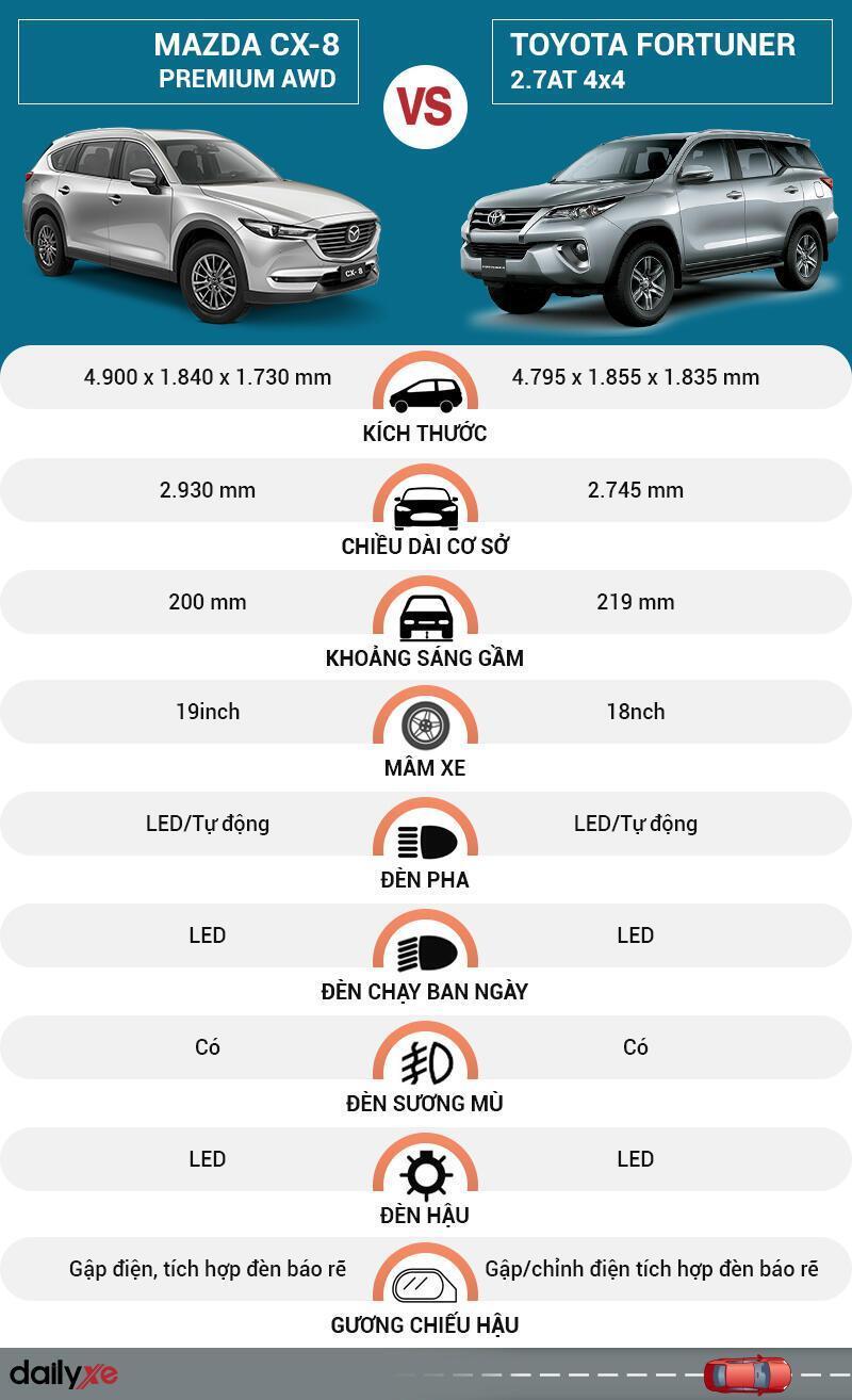 So sánh ngoại thất Mazda CX-8 và Toyota Fortuner