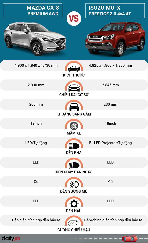 So sánh ngoại thất Mazda CX-8 và Isuzu MU-X