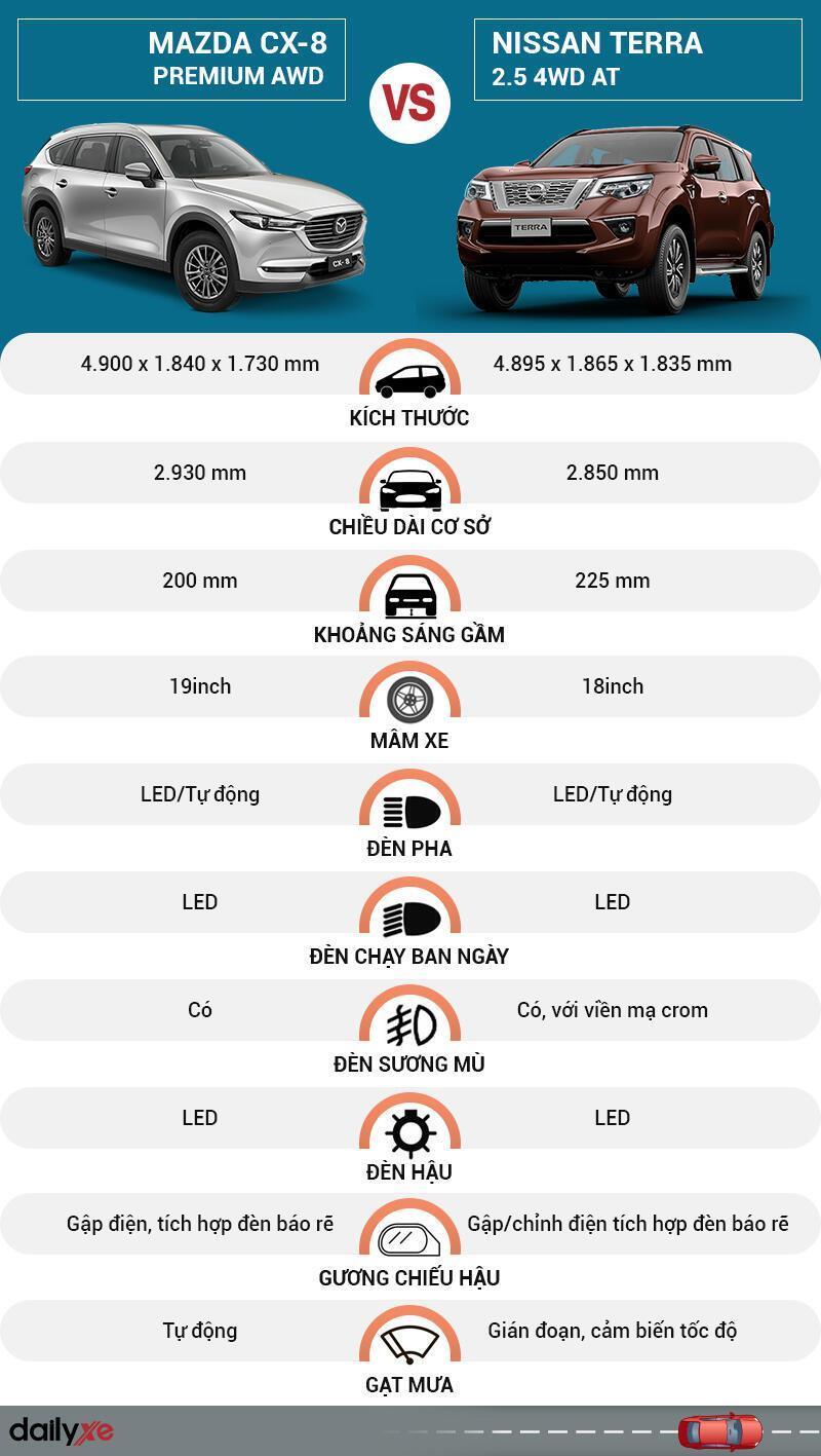 So sánh ngoại thất Mazda CX-8 và Nissan Terra