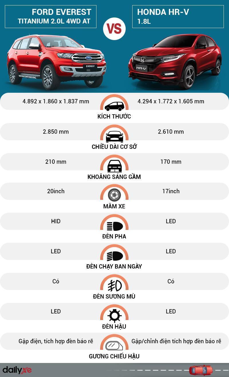 So sánh ngoại thất Ford Everest và Honda HR-V