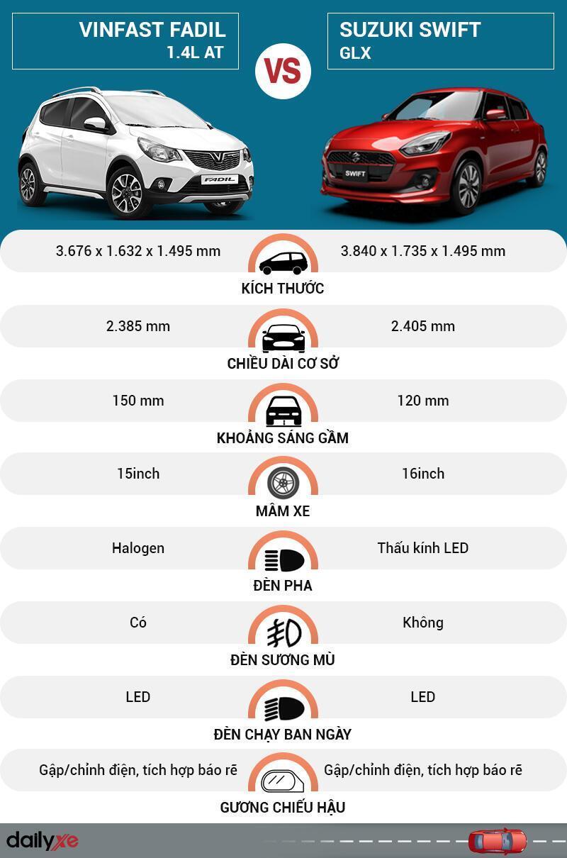 So sánh ngoại thất VinFast Fadil và Suzuki Swift