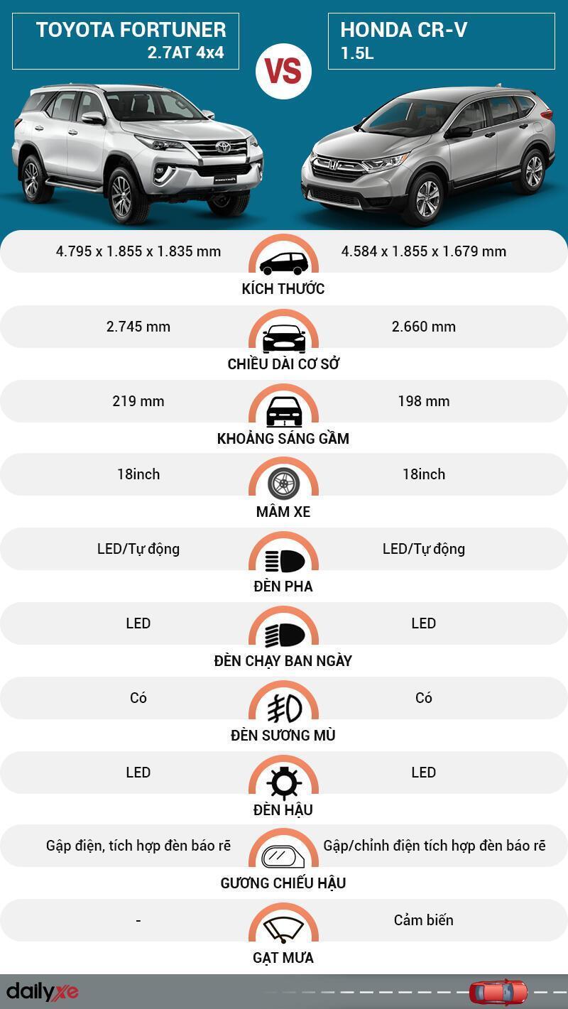So sánh ngoại thất Toyota Fortuner và Honda CR-V