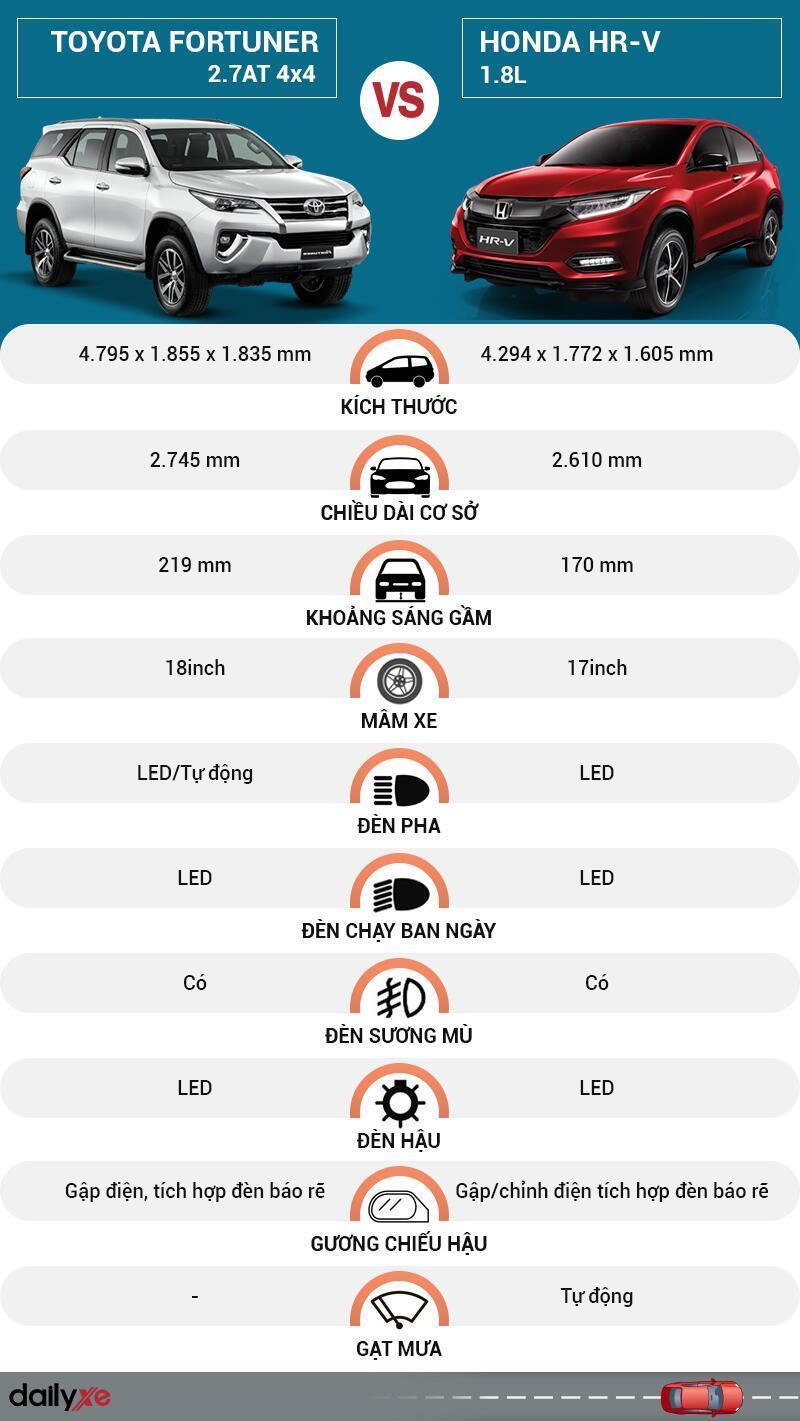 So sánh ngoại thất Toyota Fortuner và Honda HR-V