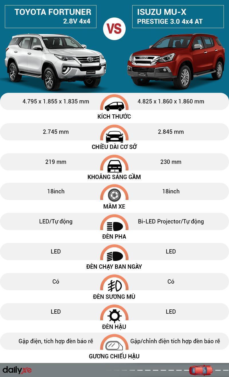 So sánh ngoại thất Toyota Fortuner và Isuzu MU-X