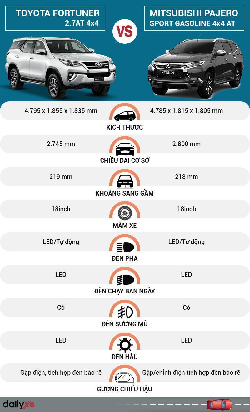 So sánh ngoại thất Toyota Fortuner và Mitsubishi Pajero Sport