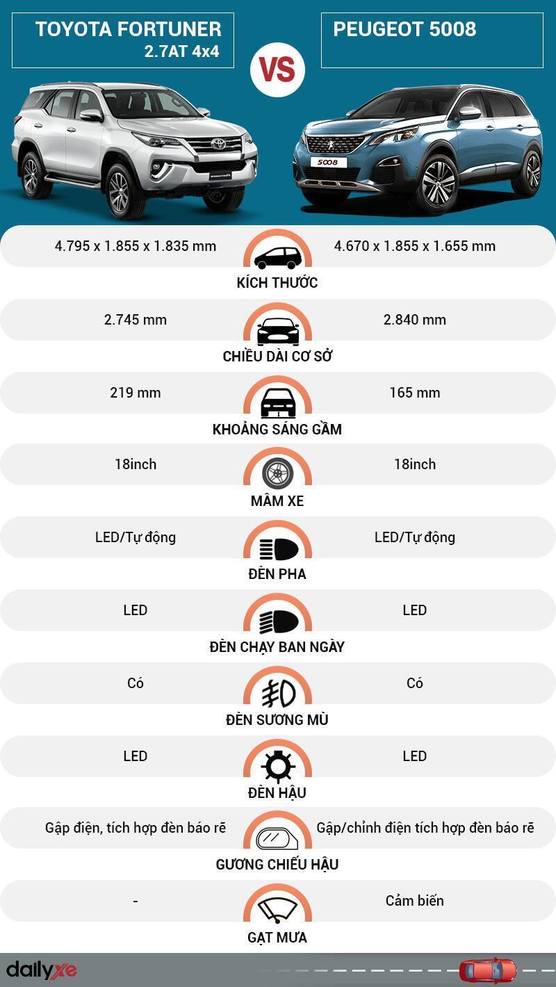 So sánh ngoại thất Toyota Fortuner và Peugeot 5008