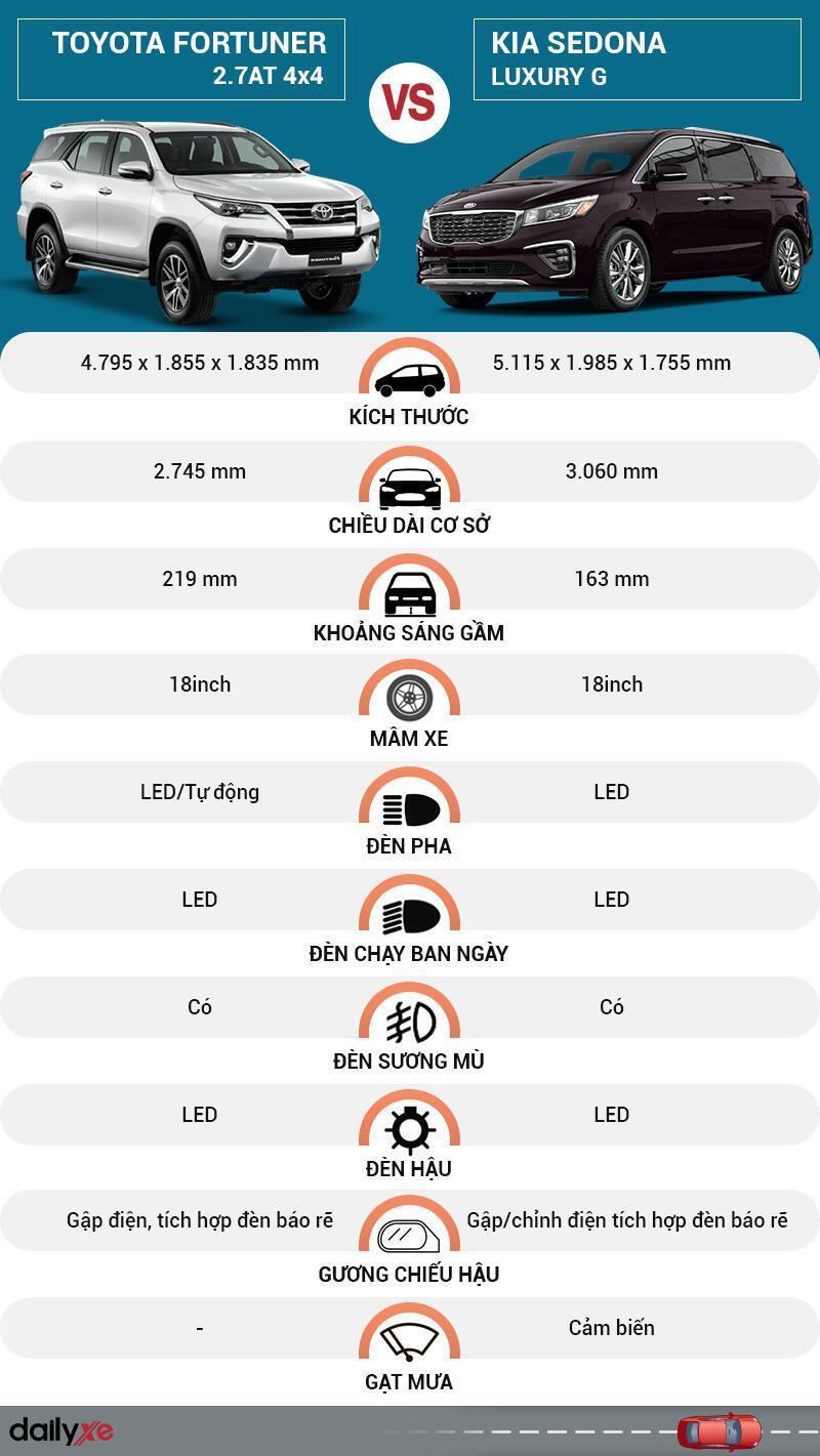 So sánh ngoại thất Toyota Fortuner và KIA Sedona
