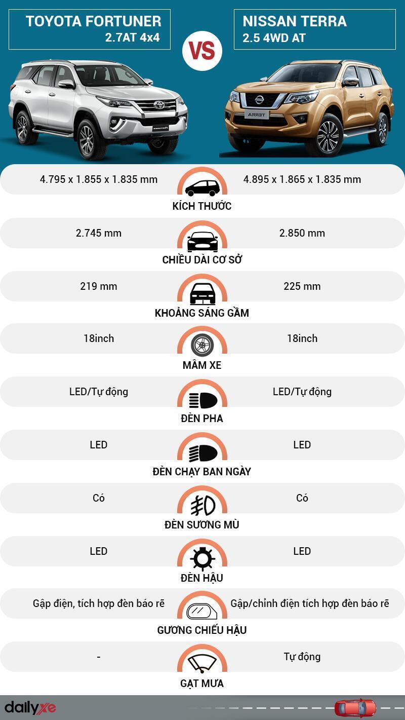 So sánh ngoại thất Toyota Fortuner và Nissan Terra