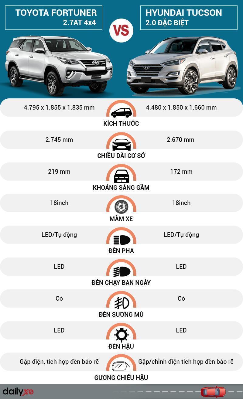 So sánh ngoại thất Toyota Fortuner và Hyundai Tucson
