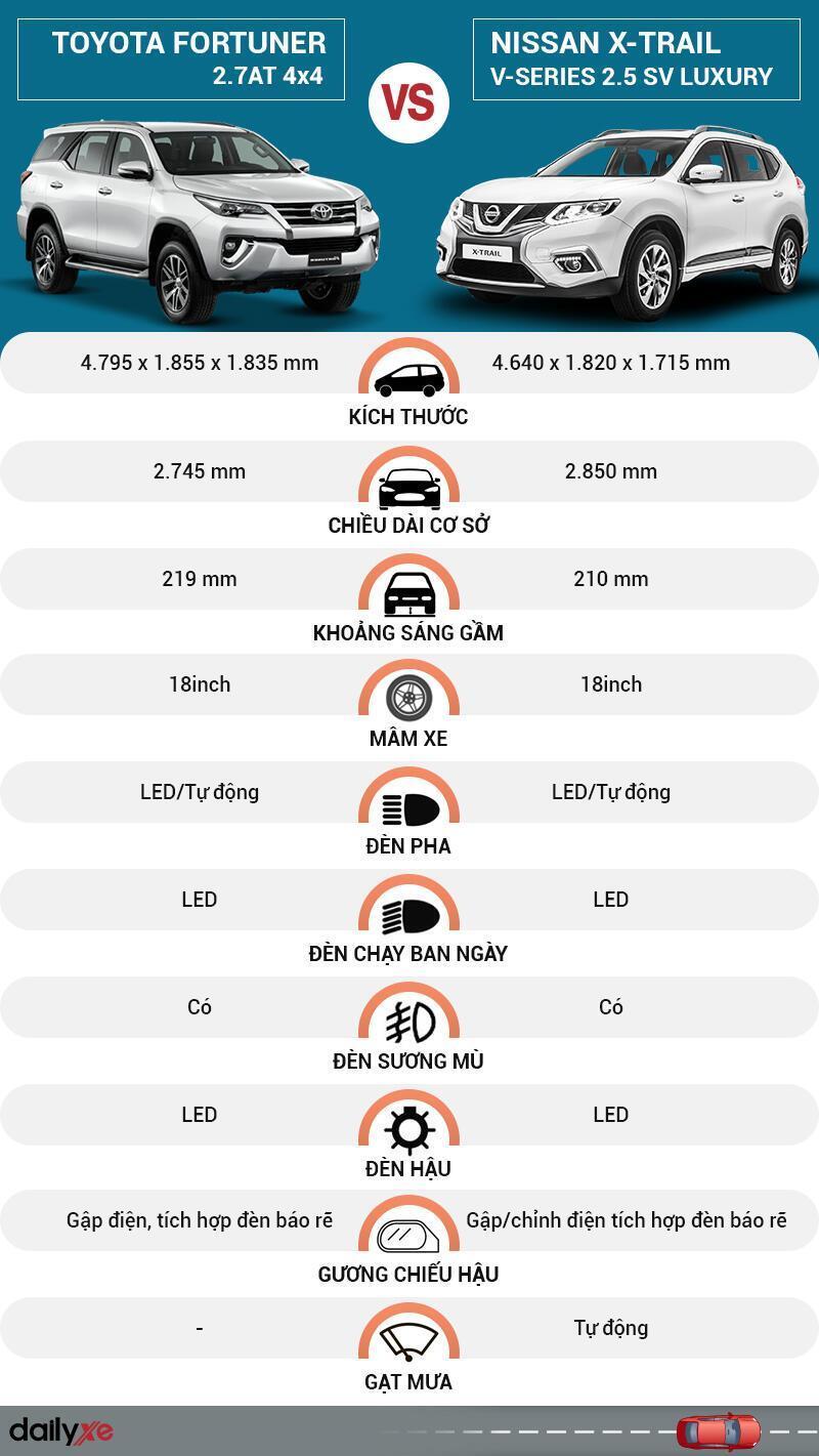 So sánh ngoại thất Toyota Fortuner và Nissan X-Trail