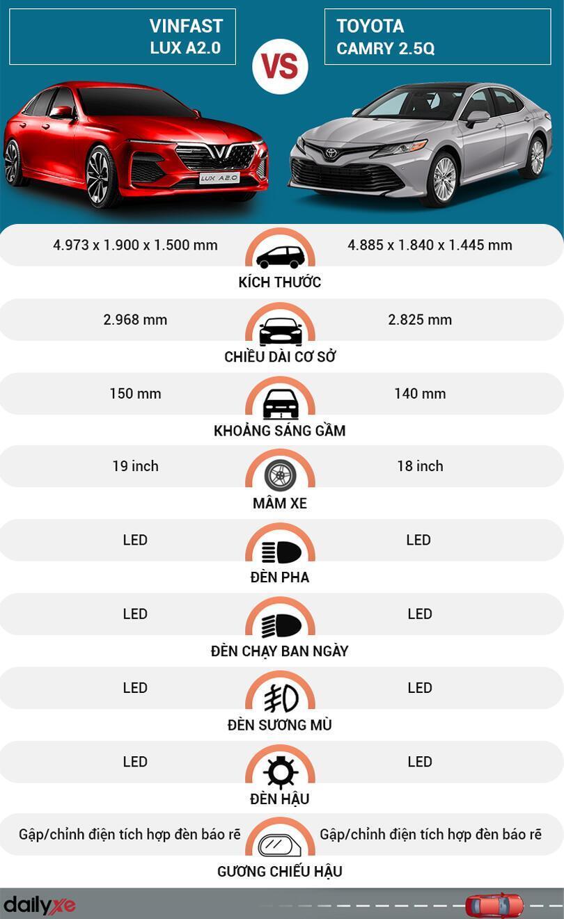 So sánh ngoại thất Vinfast LUX A2.0 Và Toyota Camry