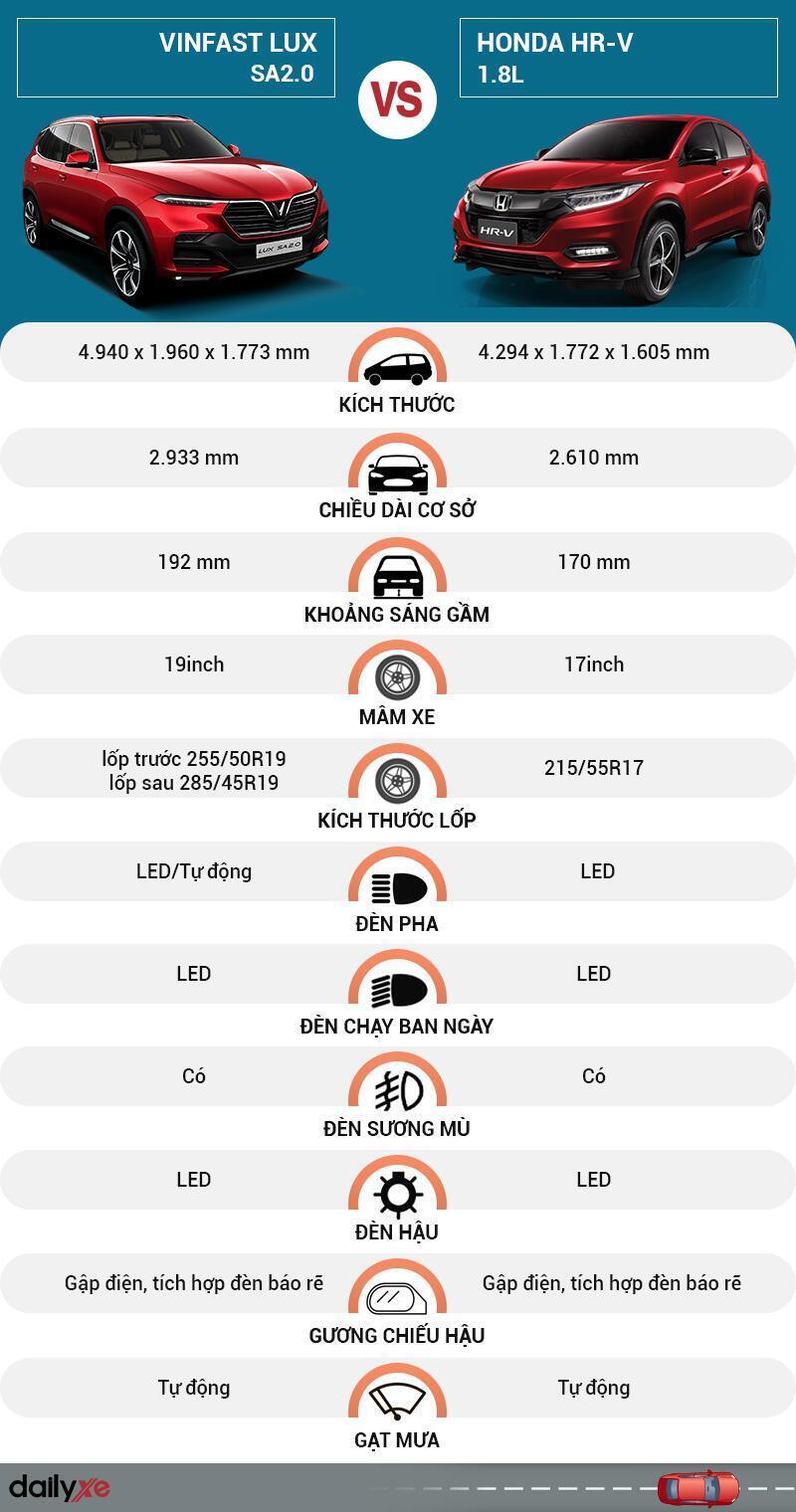 So sánh ngoại thất VinFast LUX SA2.0 và Honda HR-V