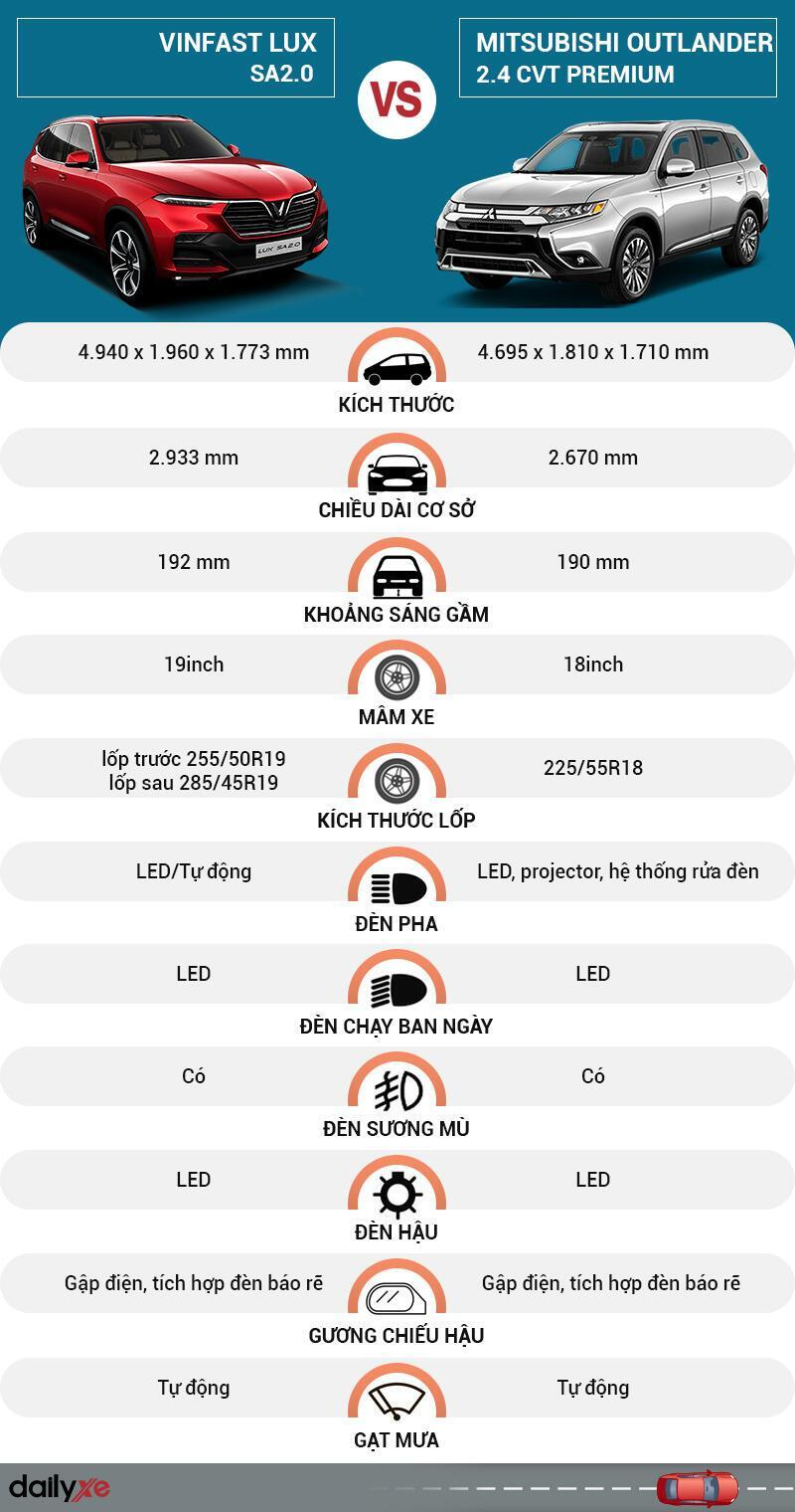So sánh ngoại thất VinFast LUX SA2.0 và Mitsubishi Outlander