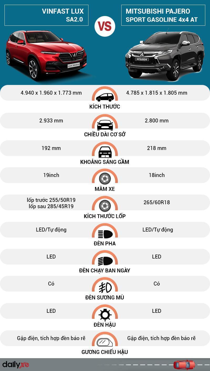 So sánh ngoại thất VinFast LUX SA2.0 và Mitsubishi Pajero Sport