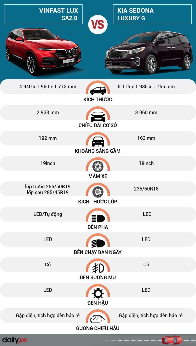 So sánh ngoại thất VinFast LUX SA2.0 và KIA Sedona