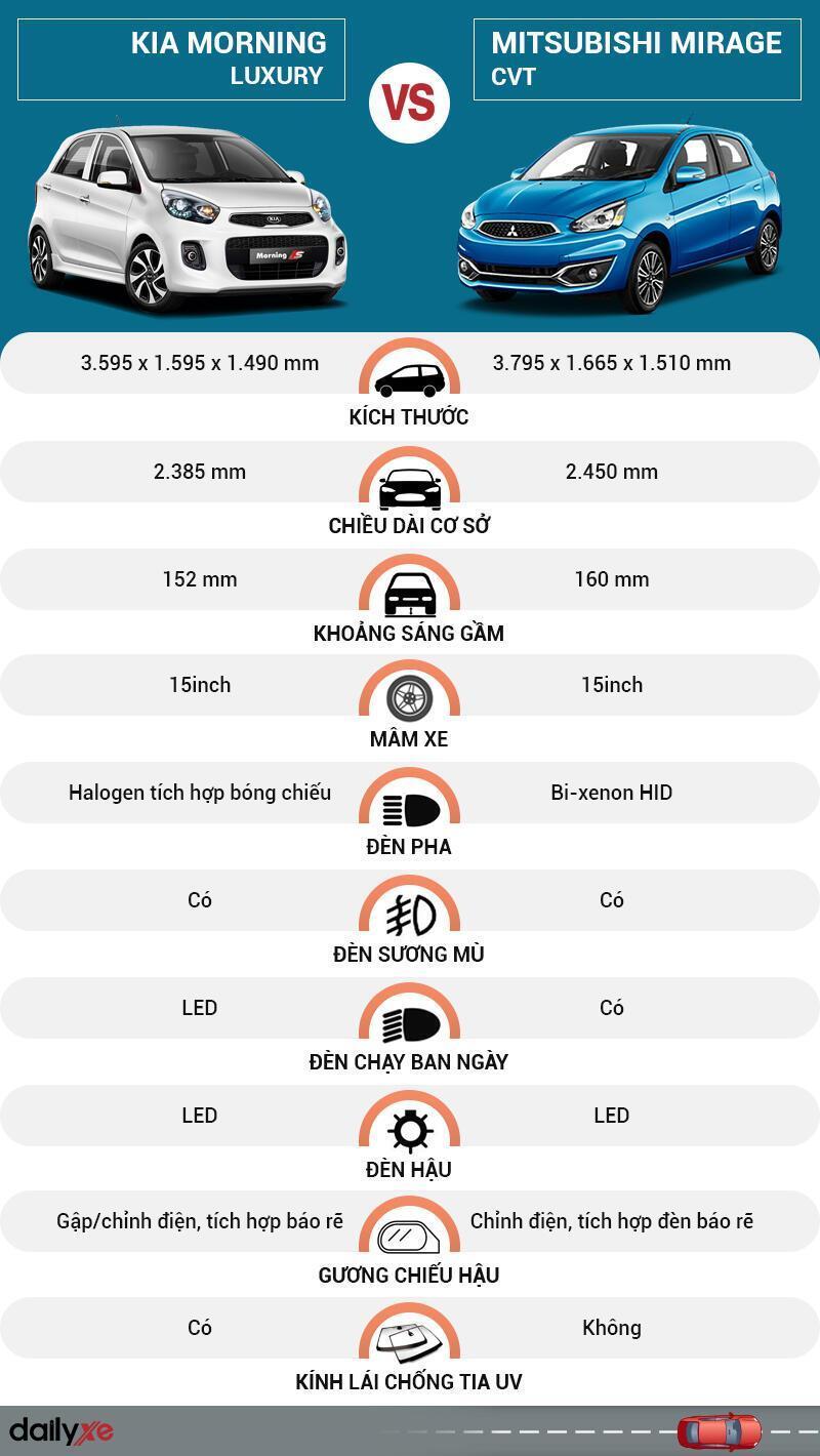 So sánh ngoại thất KIA Morning và Mitsubishi Mirage