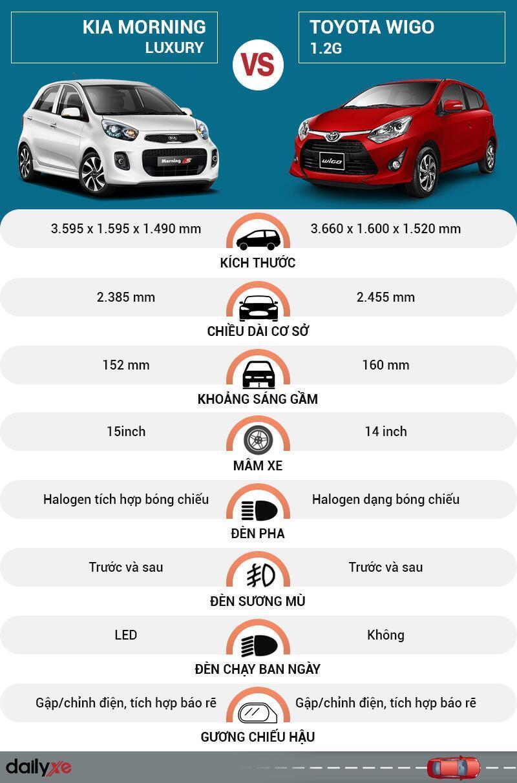 So sánh ngoại thất KIA Morning và Toyota Wigo