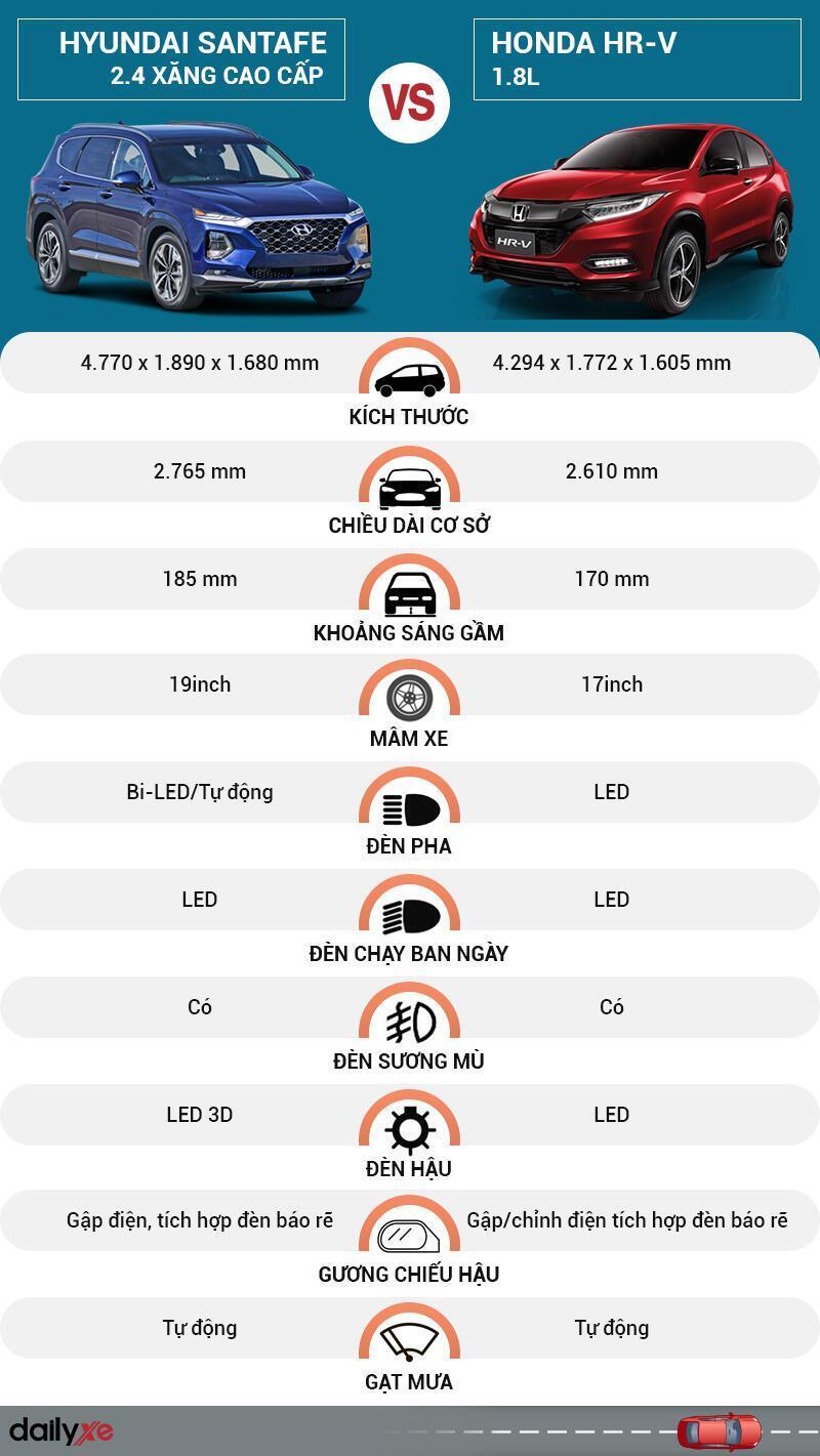So sánh ngoại thất Hyundai SantaFe và Honda HR-V