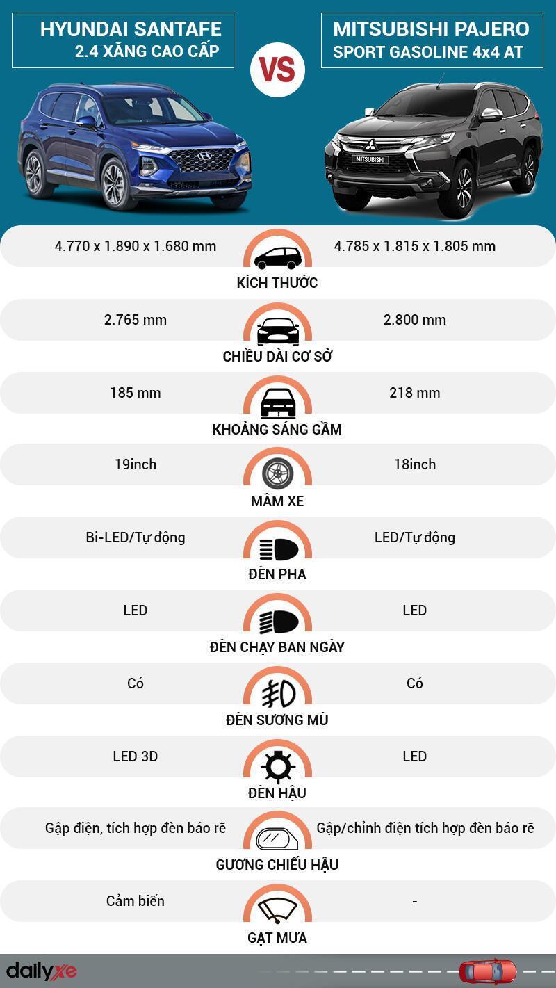 So sánh ngoại thất Hyundai SantaFe và Mitsubishi Pajero Sport
