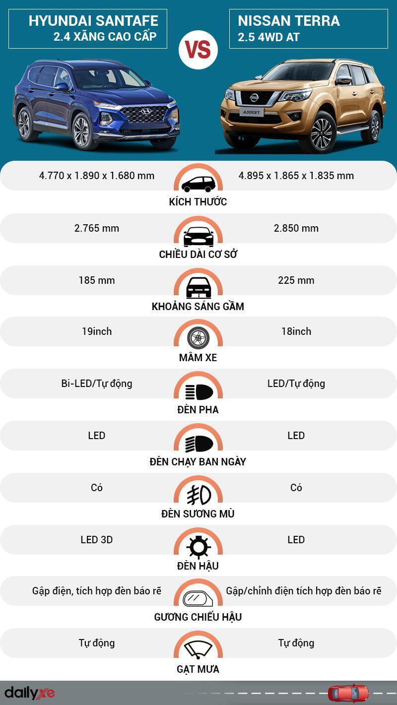 So sánh ngoại thất Hyundai SantaFe và Nissan Terra