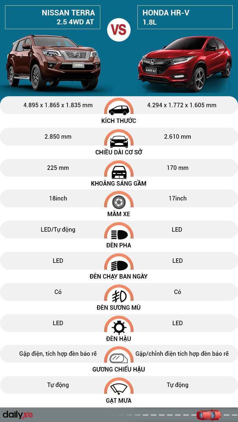 So sánh ngoại thất Nissan Terra và Honda HR-V