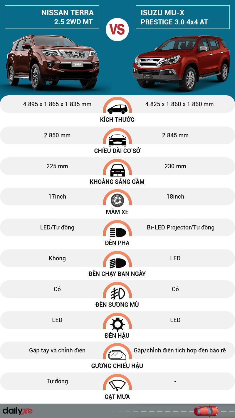 So sánh ngoại thất Nissan Terra và Isuzu MU-X