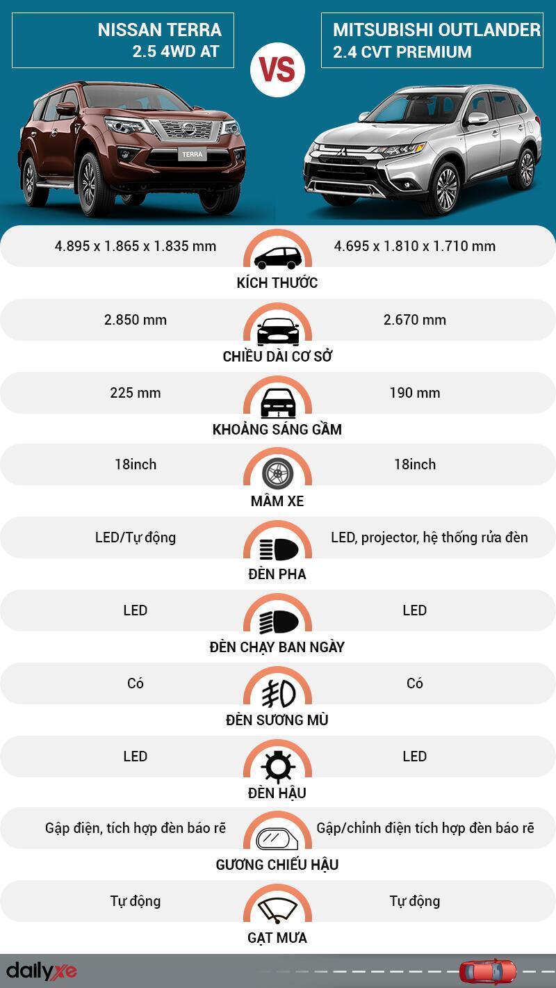 So sánh ngoại thất Nissan Terra và Mitsubishi Outlander