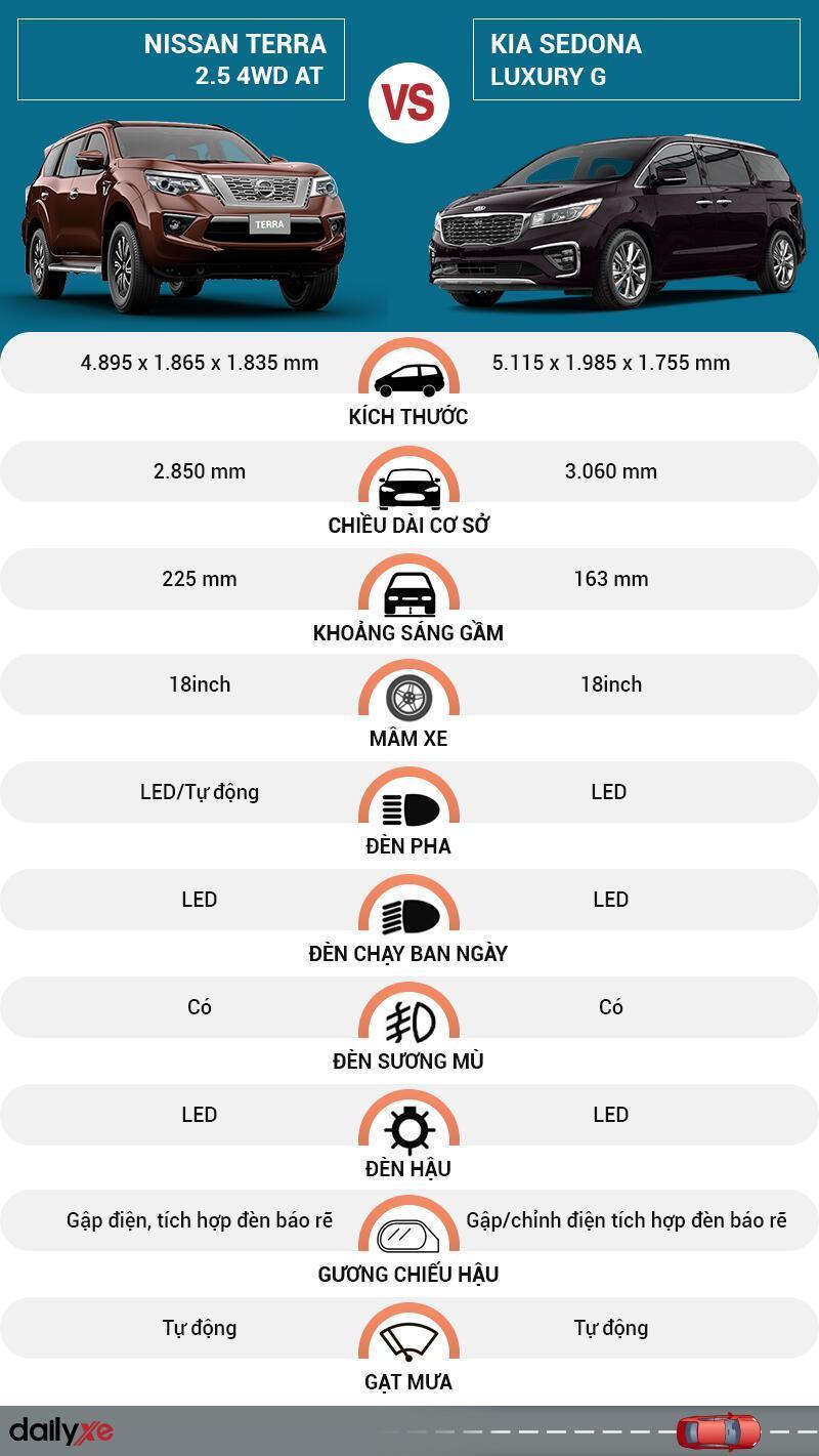 So sánh ngoại thất Nissan Terra và KIA Sedona
