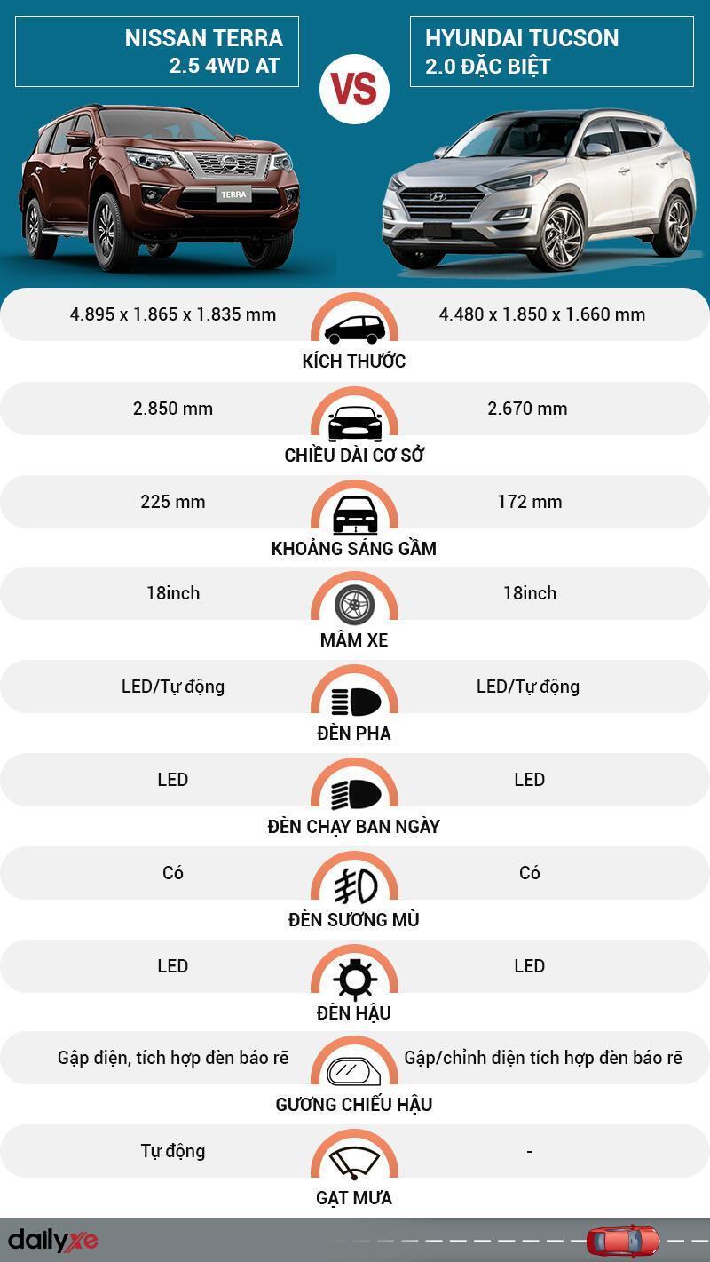 So sánh ngoại thất Nissan Terra và Hyundai Tucson