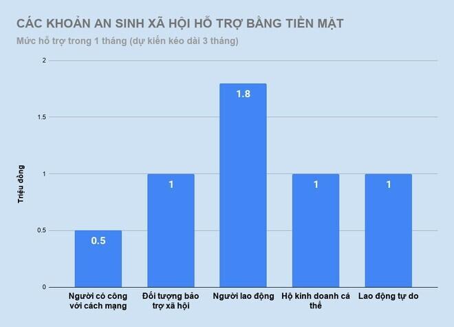 nhung-ai-co-the-duoc-nha-nuoc-ho-tro-tien-mat