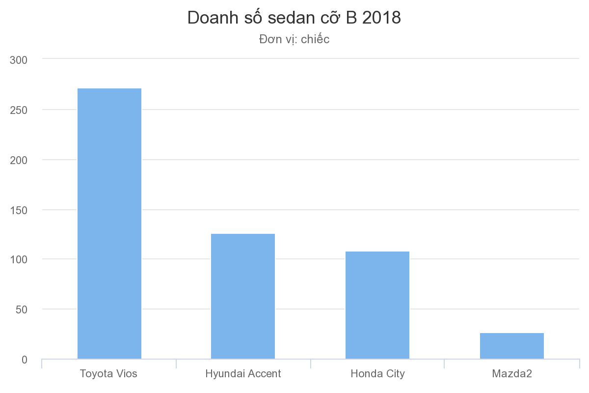 Doanh số Sedan cỡ B năm 2018