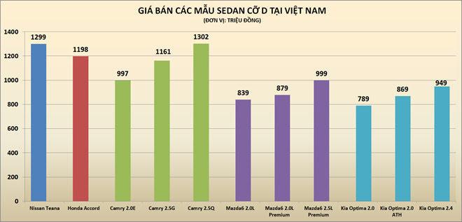 Nissan Teana giảm giá gần 200 triệu tại Việt Nam - Hình 2