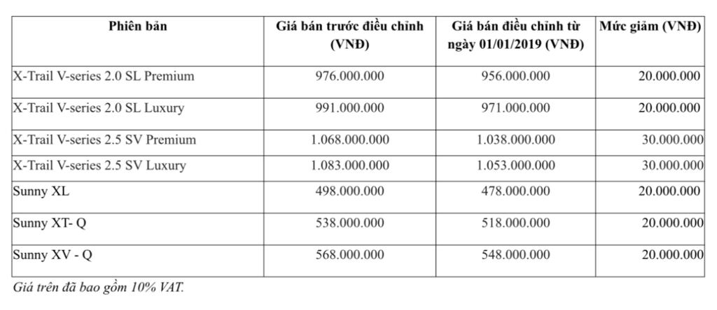 Nissan Việt Nam giảm giá tới 30 triệu cho X-Trail V-series và Nissan Sunny Q-series - Hình 3