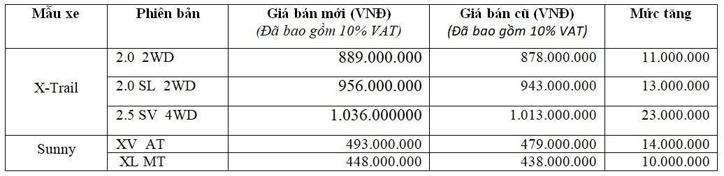 Nissan X-Trail và Sunny tại Việt Nam tăng ít nhất 10 triệu đồng từ 16/7/2018 - Hình 1