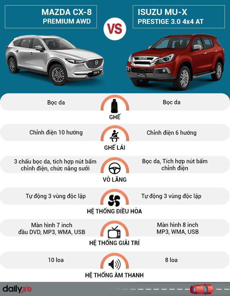 So sánh nội thất Mazda CX-8 và Isuzu MU-X