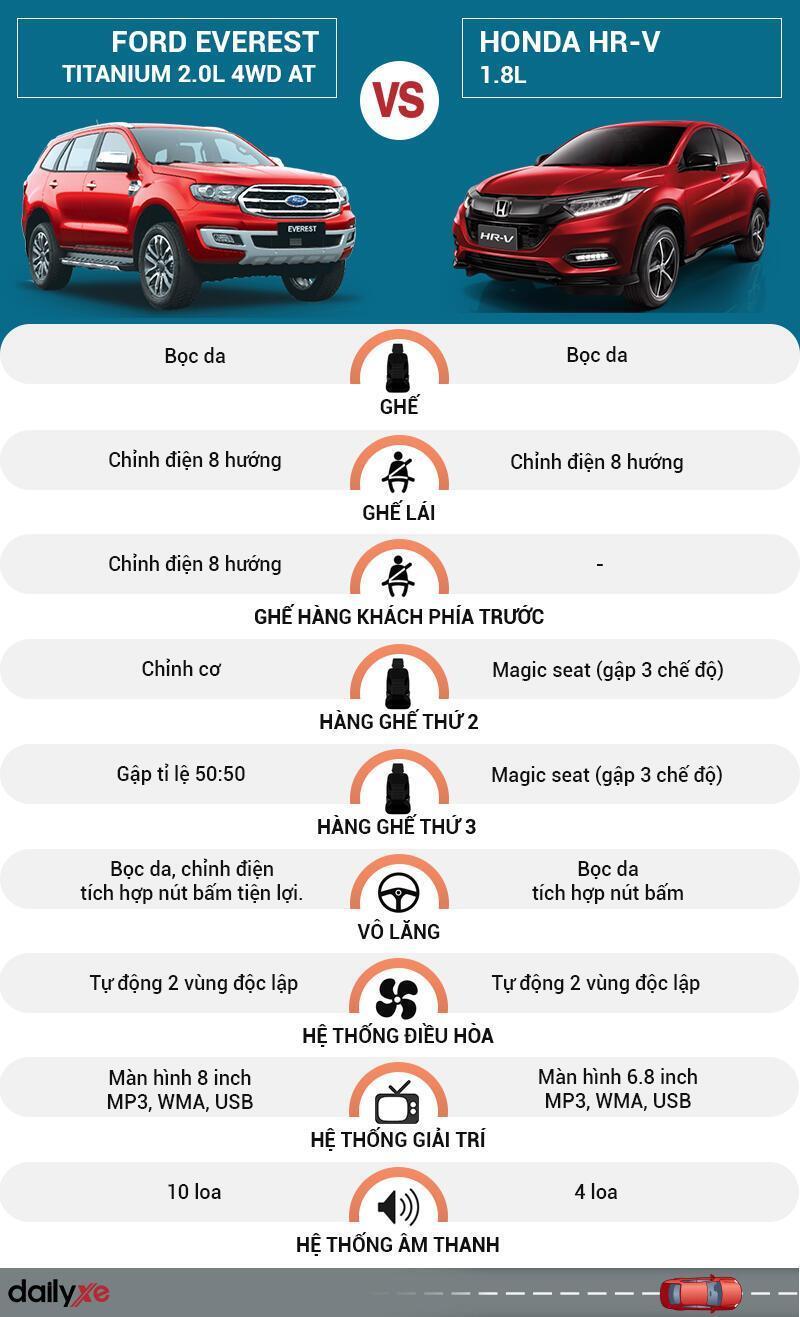 So sánh nội thất Ford Everest và Honda HR-V