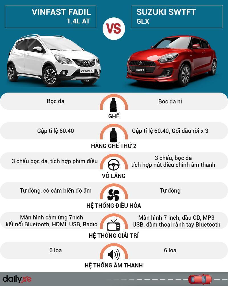 So sánh nội thất VinFast Fadil và Suzuki Swift