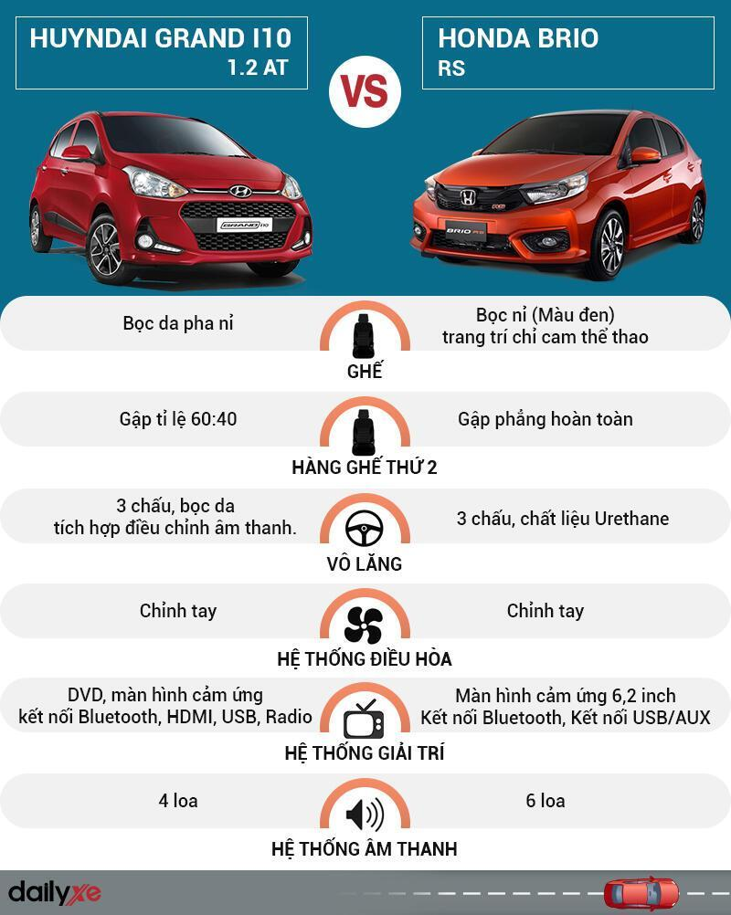 So sánh noi that Hyundai Grand i10 và Honda Brio