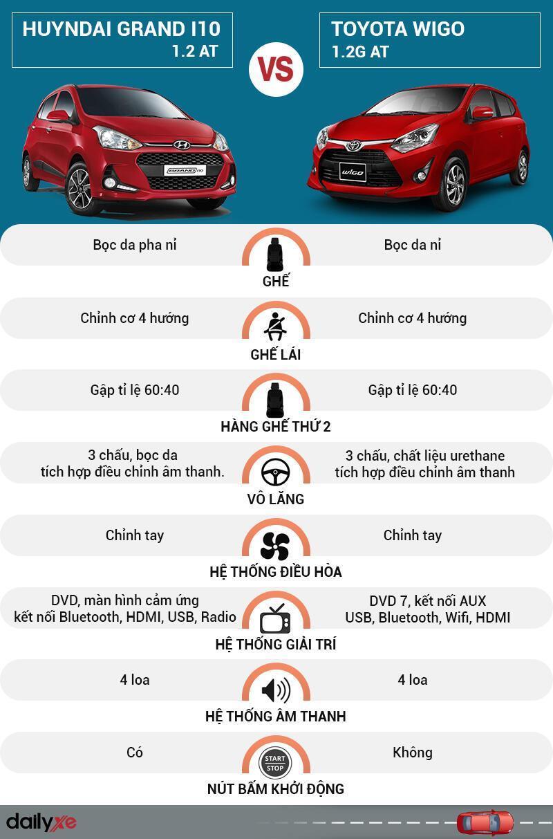 So sánh nội thất Hyundai Grand i10 và Toyota Wigo