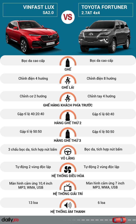 So sánh nội thất VinFast LUX SA2.0 và Toyota Fortuner 2.7AT 4×4
